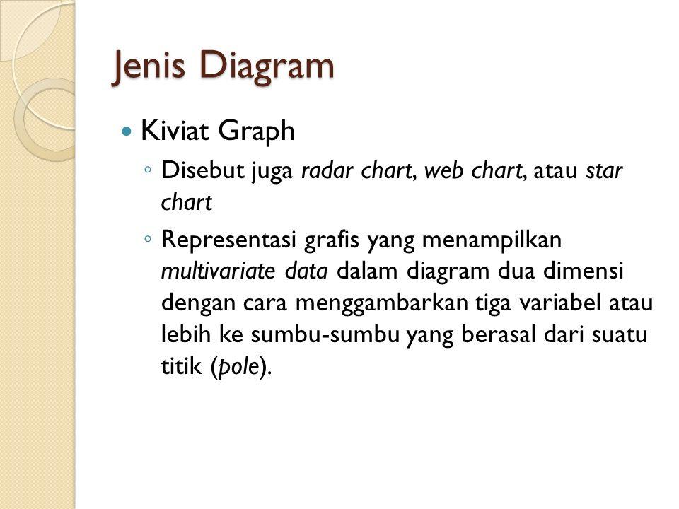 Jenis Diagram Kiviat Graph ◦ Disebut juga radar chart, web chart, atau star chart ◦ Representasi grafis yang menampilkan multivariate data dalam diagr