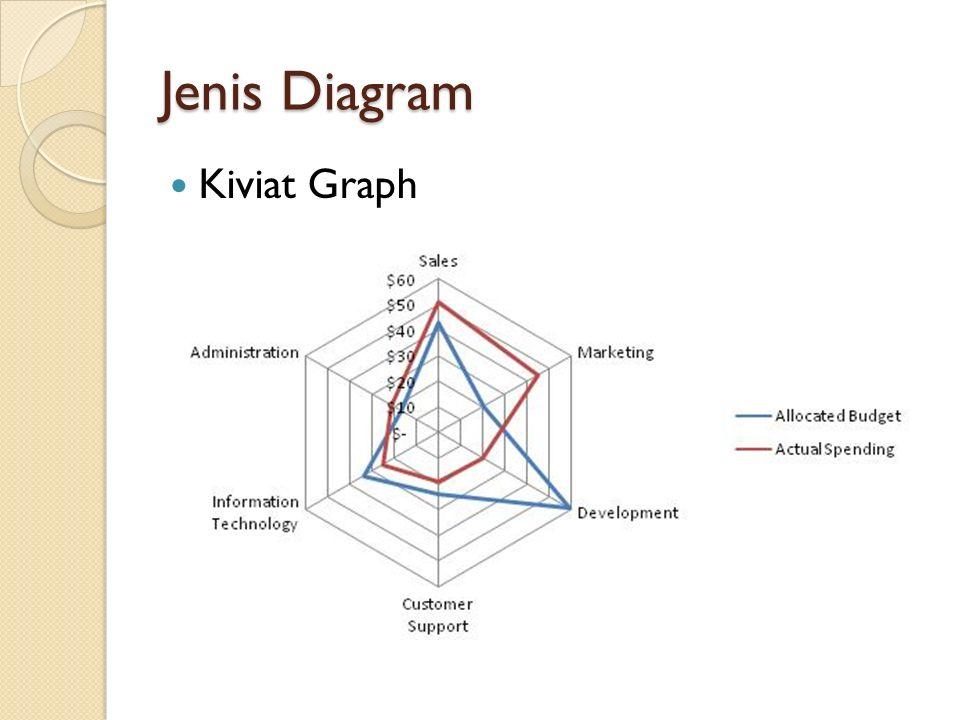 Jenis Diagram Kiviat Graph