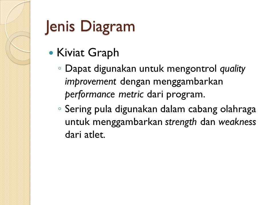 Jenis Diagram Kiviat Graph ◦ Dapat digunakan untuk mengontrol quality improvement dengan menggambarkan performance metric dari program. ◦ Sering pula