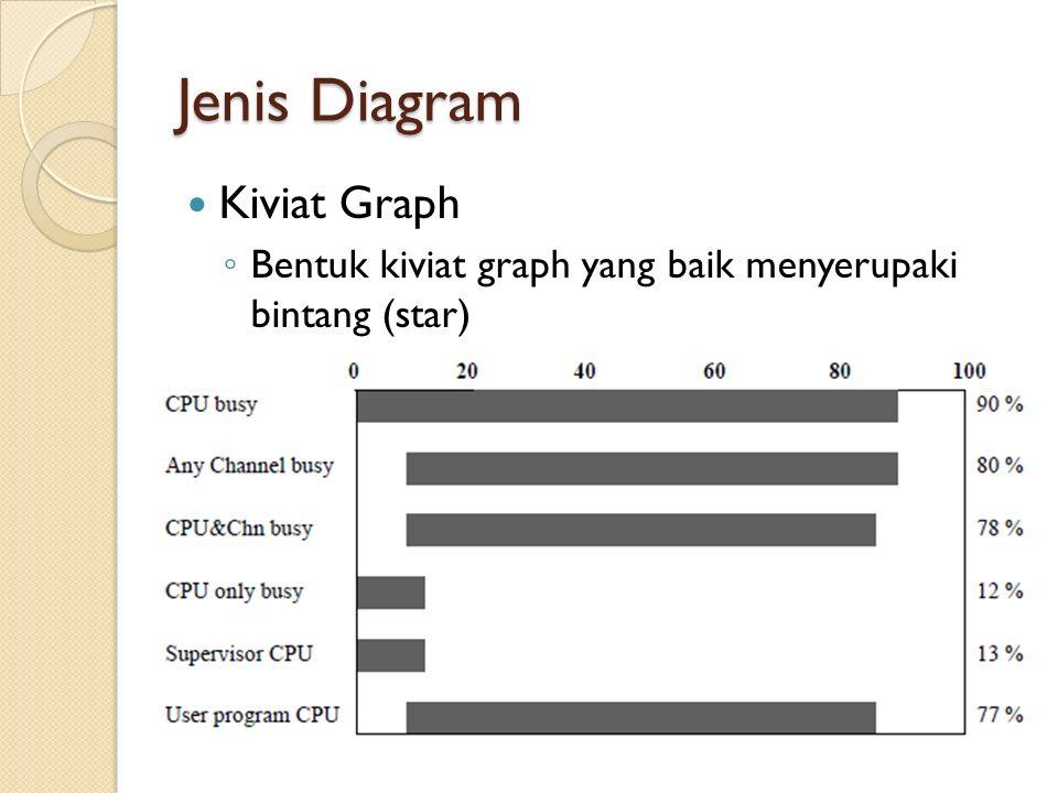 Jenis Diagram Kiviat Graph ◦ Bentuk kiviat graph yang baik menyerupaki bintang (star)