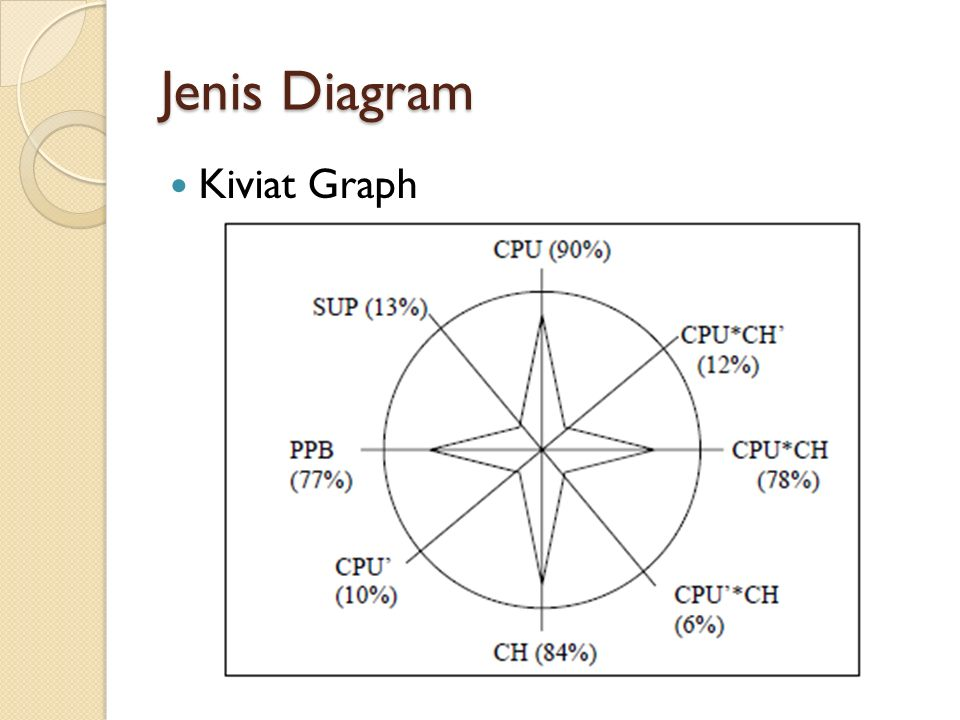 Jenis Diagram Kiviat Graph