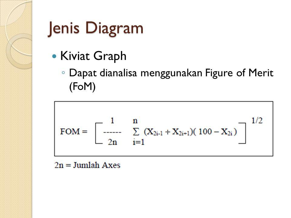 Jenis Diagram Kiviat Graph ◦ Dapat dianalisa menggunakan Figure of Merit (FoM)