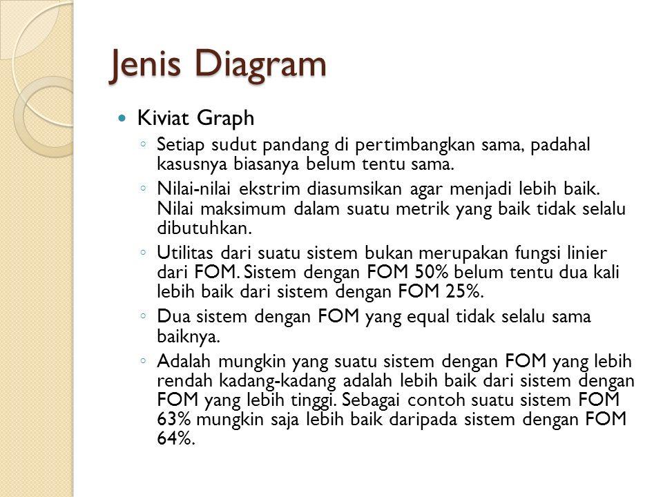 Jenis Diagram Kiviat Graph ◦ Setiap sudut pandang di pertimbangkan sama, padahal kasusnya biasanya belum tentu sama. ◦ Nilai-nilai ekstrim diasumsikan