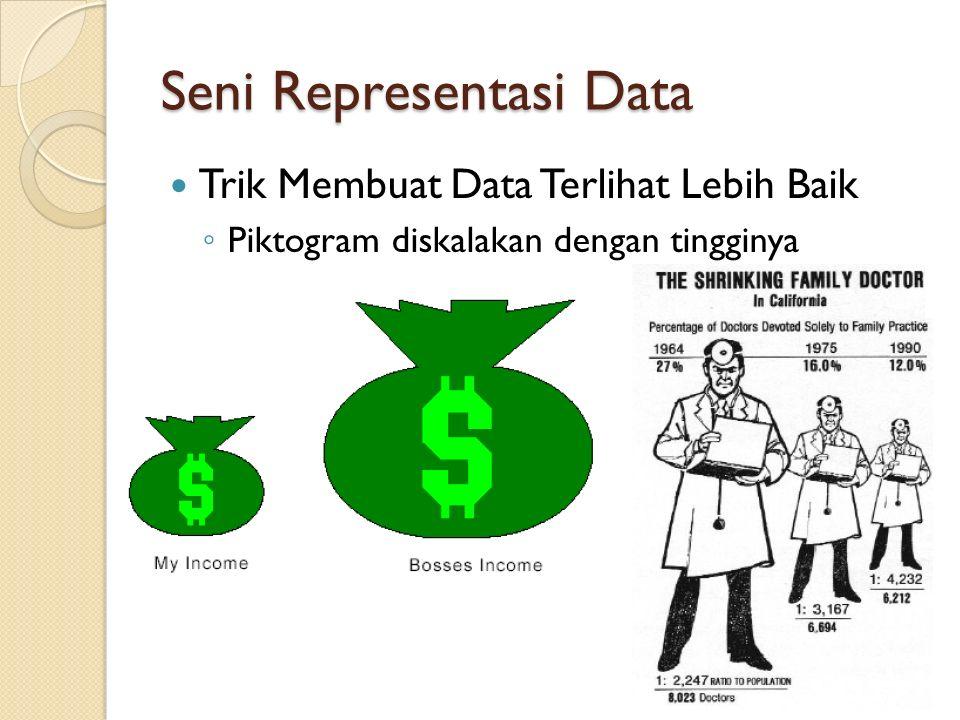 Seni Representasi Data Trik Membuat Data Terlihat Lebih Baik ◦ Piktogram diskalakan dengan tingginya