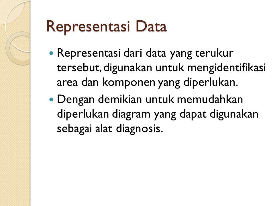 Representasi Data Representasi dari data yang terukur tersebut, digunakan untuk mengidentifikasi area dan komponen yang diperlukan. Dengan demikian un