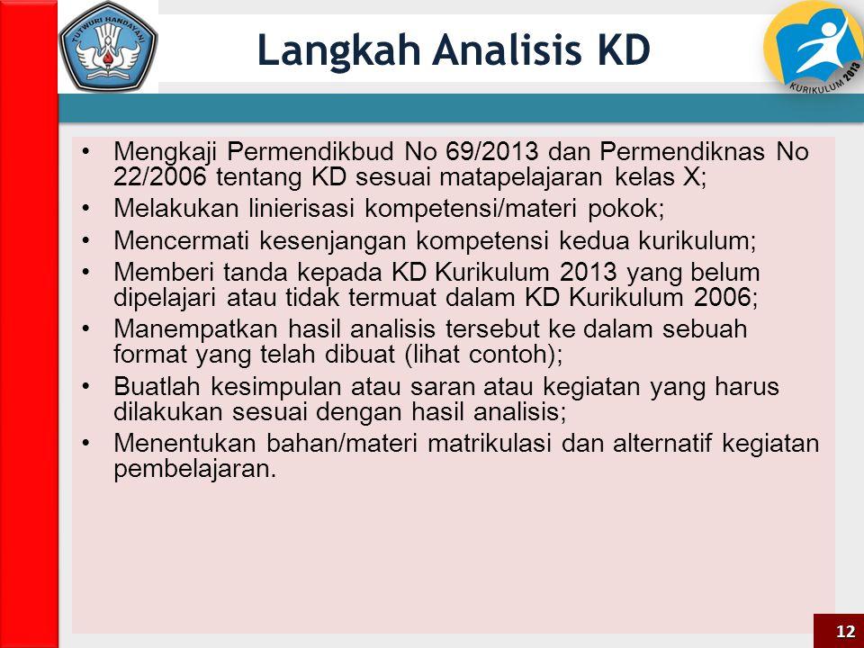 Langkah Analisis KD Mengkaji Permendikbud No 69/2013 dan Permendiknas No 22/2006 tentang KD sesuai matapelajaran kelas X; Melakukan linierisasi kompet