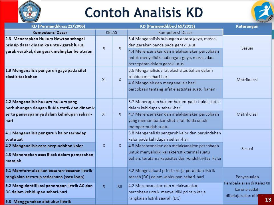 Contoh Analisis KD 13