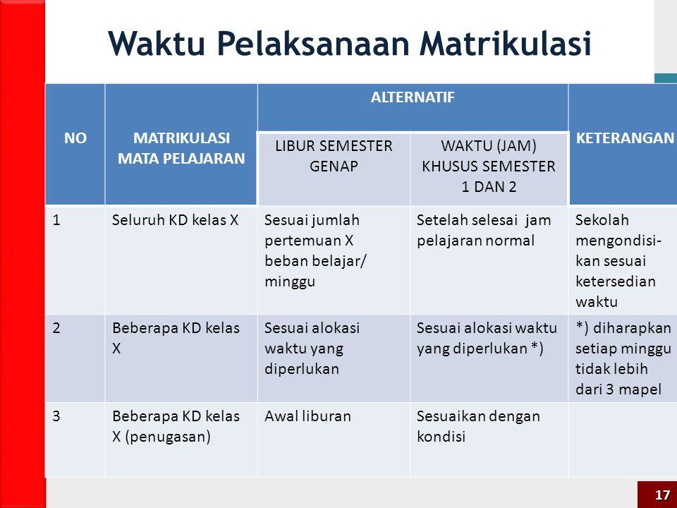 Waktu Pelaksanaan Matrikulasi NOMATRIKULASI MATA PELAJARAN ALTERNATIF KETERANGAN LIBUR SEMESTER GENAP WAKTU (JAM) KHUSUS SEMESTER 1 DAN 2 1Seluruh KD kelas XSesuai jumlah pertemuan X beban belajar/ minggu Setelah selesai jam pelajaran normal Sekolah mengondisi- kan sesuai ketersedian waktu 2Beberapa KD kelas X Sesuai alokasi waktu yang diperlukan Sesuai alokasi waktu yang diperlukan *) *) diharapkan setiap minggu tidak lebih dari 3 mapel 3Beberapa KD kelas X (penugasan) Awal liburanSesuaikan dengan kondisi 17
