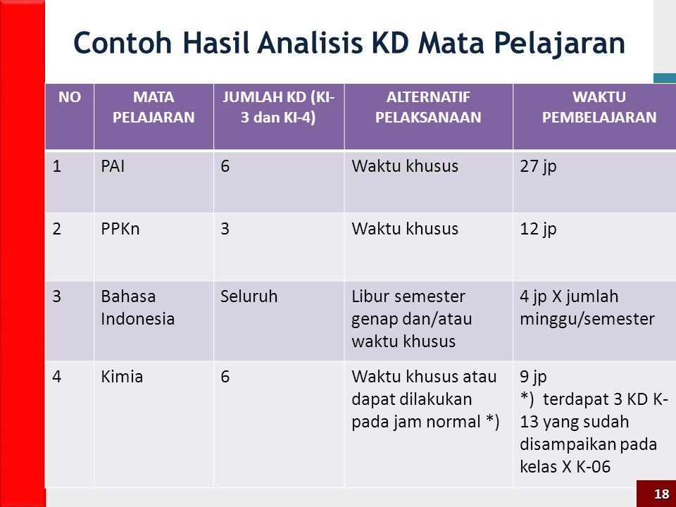 Contoh Hasil Analisis KD Mata Pelajaran NOMATA PELAJARAN JUMLAH KD (KI- 3 dan KI-4) ALTERNATIF PELAKSANAAN WAKTU PEMBELAJARAN 1PAI6Waktu khusus27 jp 2PPKn3Waktu khusus12 jp 3Bahasa Indonesia SeluruhLibur semester genap dan/atau waktu khusus 4 jp X jumlah minggu/semester 4Kimia6Waktu khusus atau dapat dilakukan pada jam normal *) 9 jp *) terdapat 3 KD K- 13 yang sudah disampaikan pada kelas X K-06 18