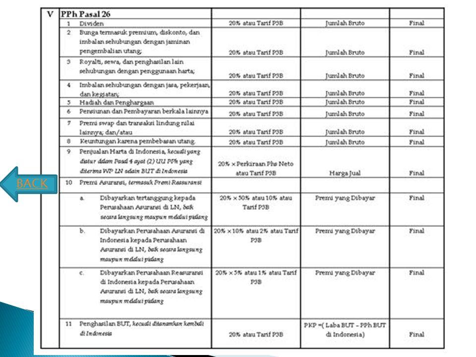 Jenis PenghasilanPUNYA NPWPTidak Punya NPWP (pasal 23 ayat 1a) 1 Dividen sebagaimana dimaksud dalam Pasal 4 ayat (1) huruf g UU PPh 15% dari Jumlah br