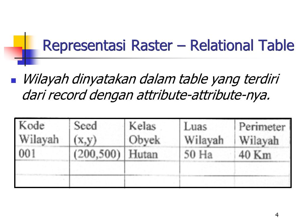 4 Representasi Raster – Relational Table Wilayah dinyatakan dalam table yang terdiri dari record dengan attribute-attribute-nya.