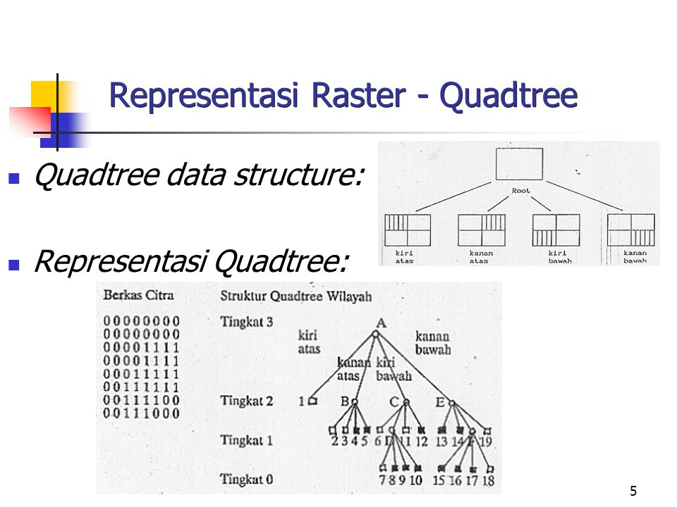 5 Representasi Raster - Quadtree Quadtree data structure: Representasi Quadtree: