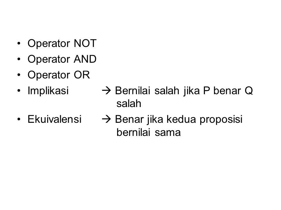 Operator NOT Operator AND Operator OR Implikasi  Bernilai salah jika P benar Q salah Ekuivalensi  Benar jika kedua proposisi bernilai sama