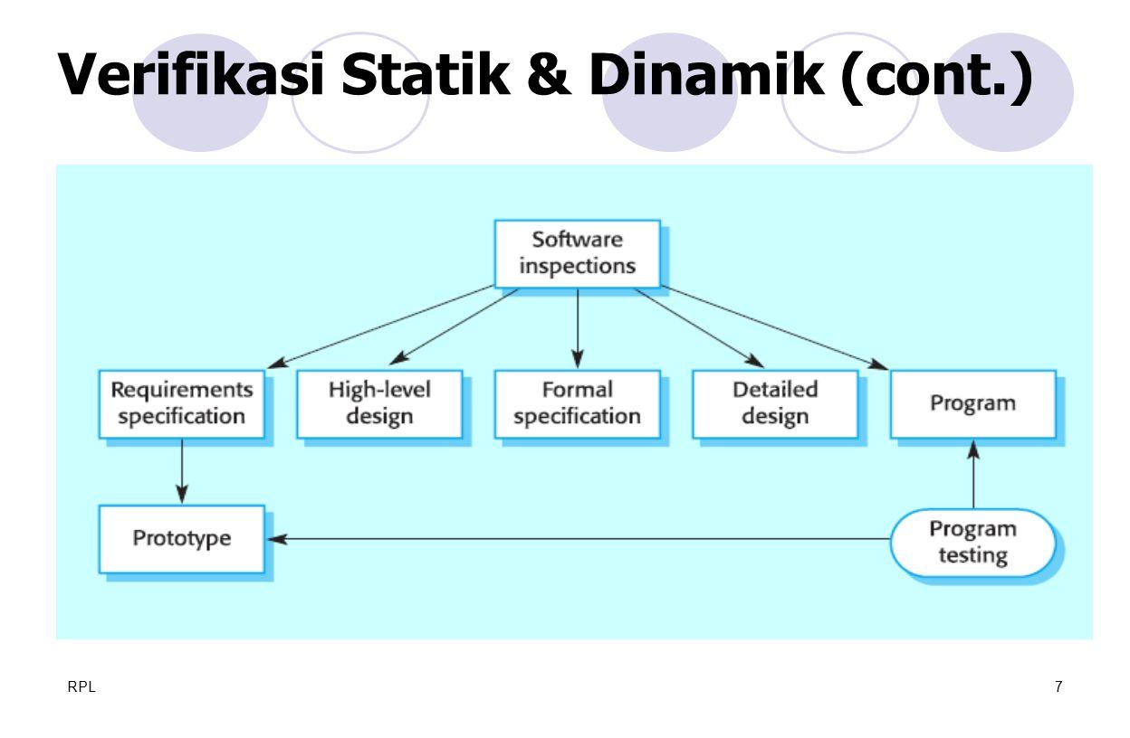 RPL7 Verifikasi Statik & Dinamik (cont.)