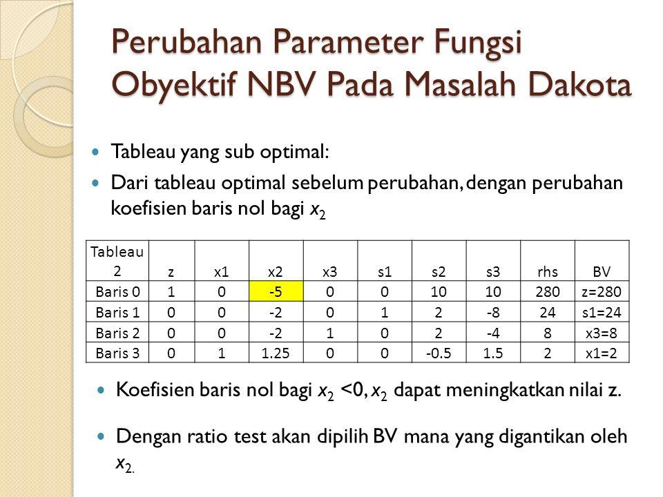 Perubahan Parameter Fungsi Obyektif NBV Pada Masalah Dakota Tableau 2zx1x2x3s1s2s3rhsBV Baris 010-5-50010 280z=280 Baris 100-2012-824s1=24 Baris 200-2102-48x3=8 Baris 3011.2500-0.51.52x1=2 Tableau yang sub optimal: Dari tableau optimal sebelum perubahan, dengan perubahan koefisien baris nol bagi x 2 Koefisien baris nol bagi x 2 <0, x 2 dapat meningkatkan nilai z.