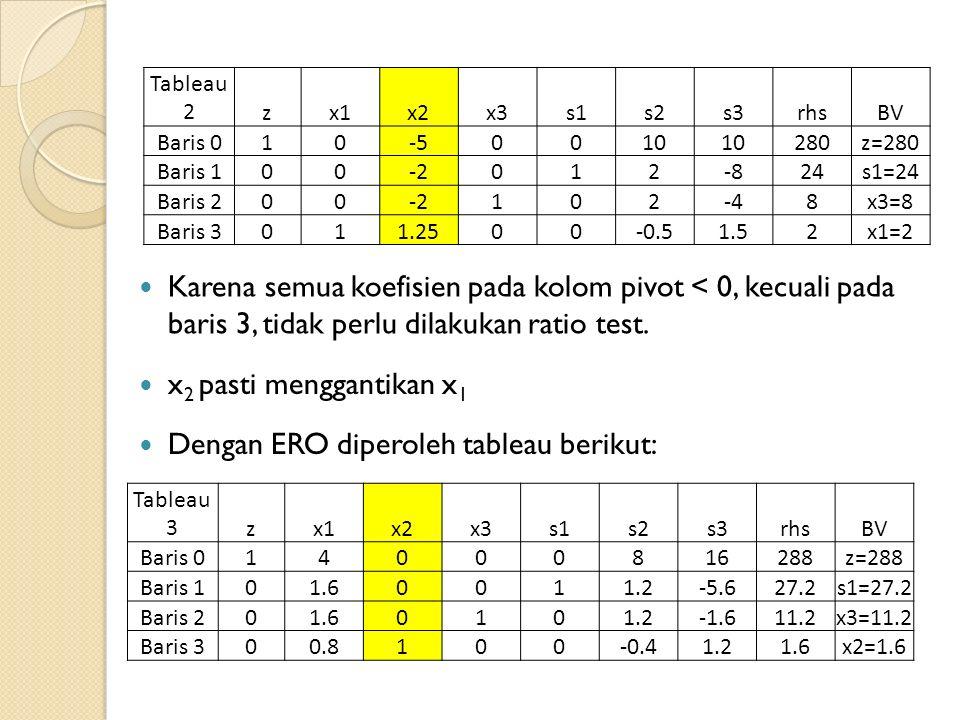 Tableau 2zx1x2x3s1s2s3rhsBV Baris 010-5-50010 280z=280 Baris 100-2012-824s1=24 Baris 200-2102-48x3=8 Baris 3011.2500-0.51.52x1=2 Karena semua koefisien pada kolom pivot < 0, kecuali pada baris 3, tidak perlu dilakukan ratio test.