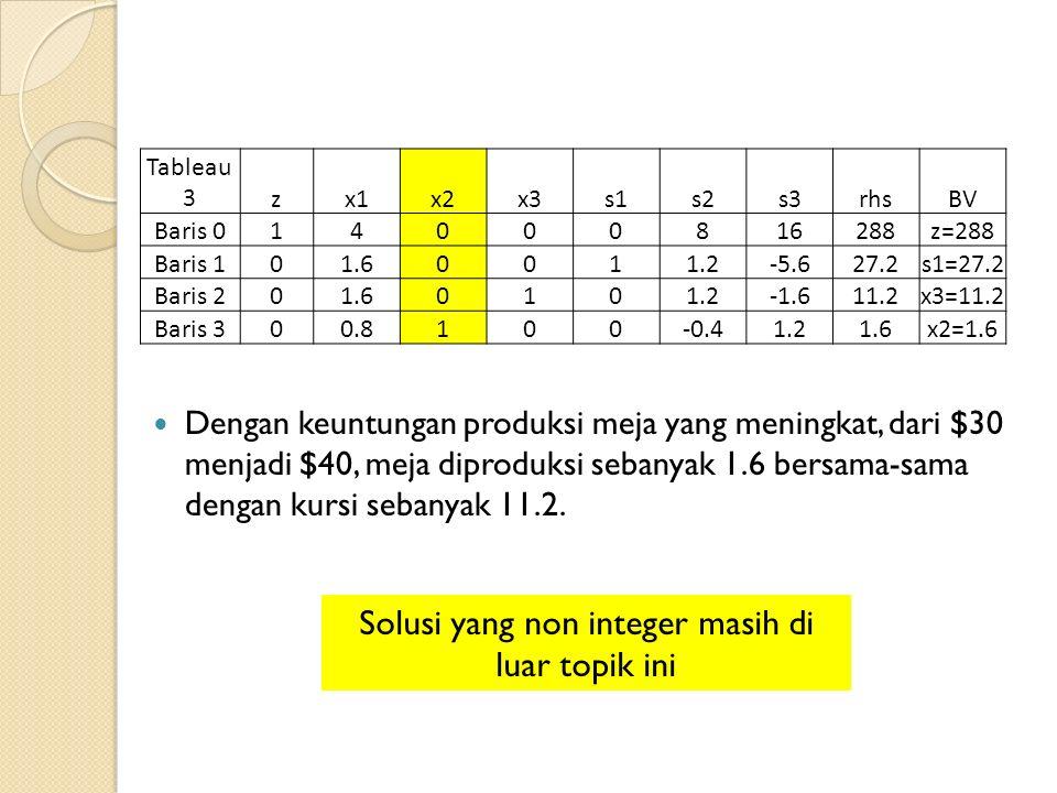 Tableau 3zx1x2x3s1s2s3rhsBV Baris 014000816288z=288 Baris 101.60011.2-5.627.2s1=27.2 Baris 201.60101.2-1.611.2x3=11.2 Baris 300.8100-0.41.21.6x2=1.6 Dengan keuntungan produksi meja yang meningkat, dari $30 menjadi $40, meja diproduksi sebanyak 1.6 bersama-sama dengan kursi sebanyak 11.2.