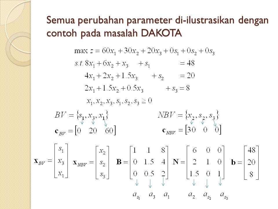 Semua perubahan parameter di-ilustrasikan dengan contoh pada masalah DAKOTA
