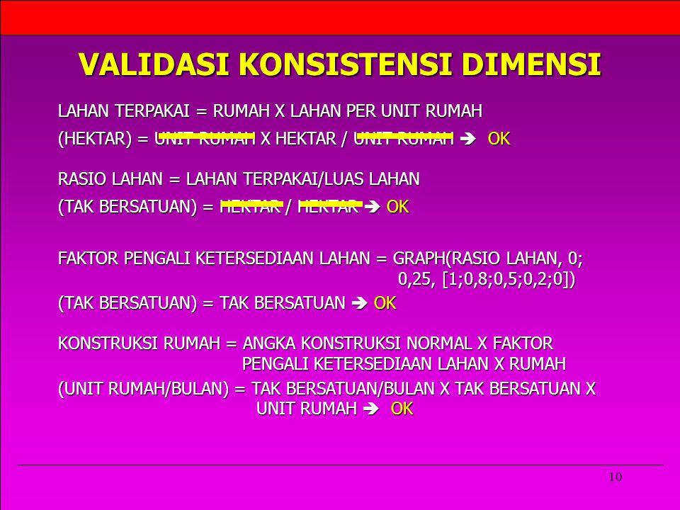 10 VALIDASI KONSISTENSI DIMENSI KONSTRUKSI RUMAH = ANGKA KONSTRUKSI NORMAL X FAKTOR PENGALI KETERSEDIAAN LAHAN X RUMAH LAHAN TERPAKAI = RUMAH X LAHAN PER UNIT RUMAH RASIO LAHAN = LAHAN TERPAKAI/LUAS LAHAN FAKTOR PENGALI KETERSEDIAAN LAHAN = GRAPH(RASIO LAHAN, 0; 0,25, [1;0,8;0,5;0,2;0]) (HEKTAR) = UNIT RUMAH X HEKTAR / UNIT RUMAH  OK (TAK BERSATUAN) = HEKTAR / HEKTAR  OK (TAK BERSATUAN) = TAK BERSATUAN  OK (UNIT RUMAH/BULAN) = TAK BERSATUAN/BULAN X TAK BERSATUAN X UNIT RUMAH  OK