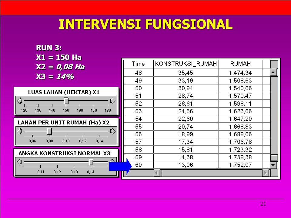 21 INTERVENSI FUNGSIONAL RUN 3: X1 = 150 Ha X2 = 0,08 Ha X3 = 14%
