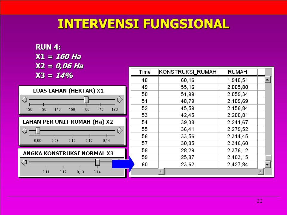 22 INTERVENSI FUNGSIONAL RUN 4: X1 = 160 Ha X2 = 0,06 Ha X3 = 14%