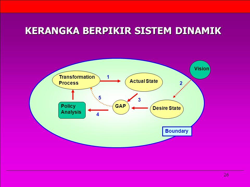 26 Transformation Process Actual State Desire State Vision 1 2 3 4 5 Boundary Policy Analysis GAP KERANGKA BERPIKIR SISTEM DINAMIK