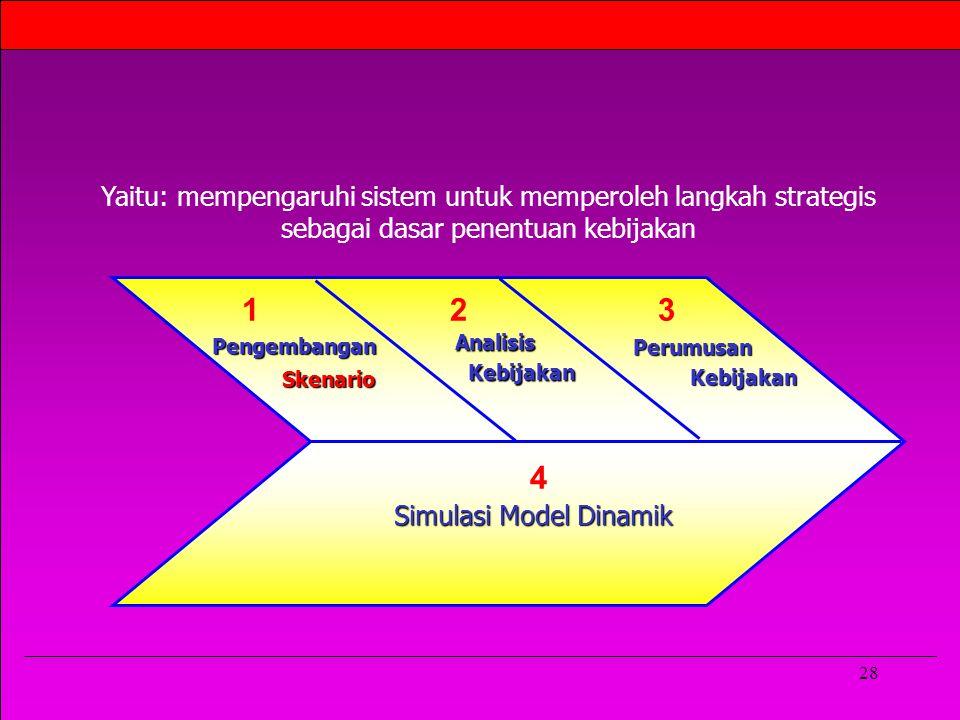 28 Pengembangan Skenario Skenario Analisis Kebijakan Kebijakan Perumusan 2 Simulasi Model Dinamik 31 4 Yaitu: mempengaruhi sistem untuk memperoleh langkah strategis sebagai dasar penentuan kebijakan