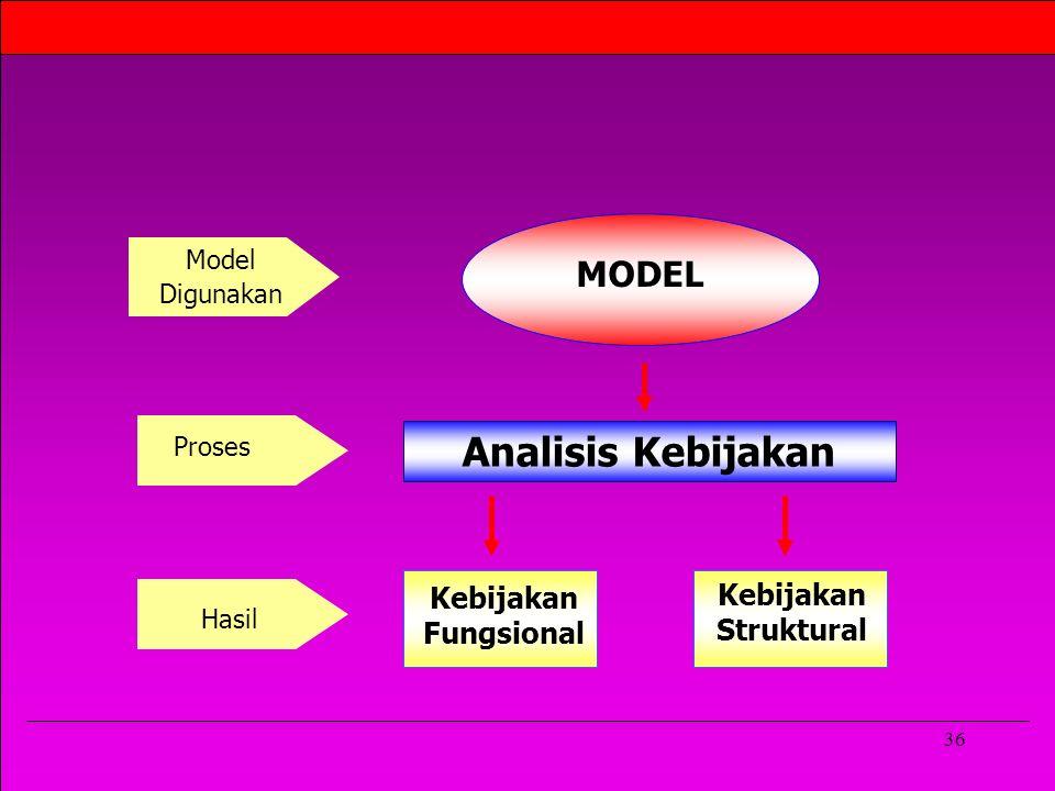 36 MODEL Model Digunakan Analisis Kebijakan Proses Kebijakan Fungsional Kebijakan Struktural Hasil