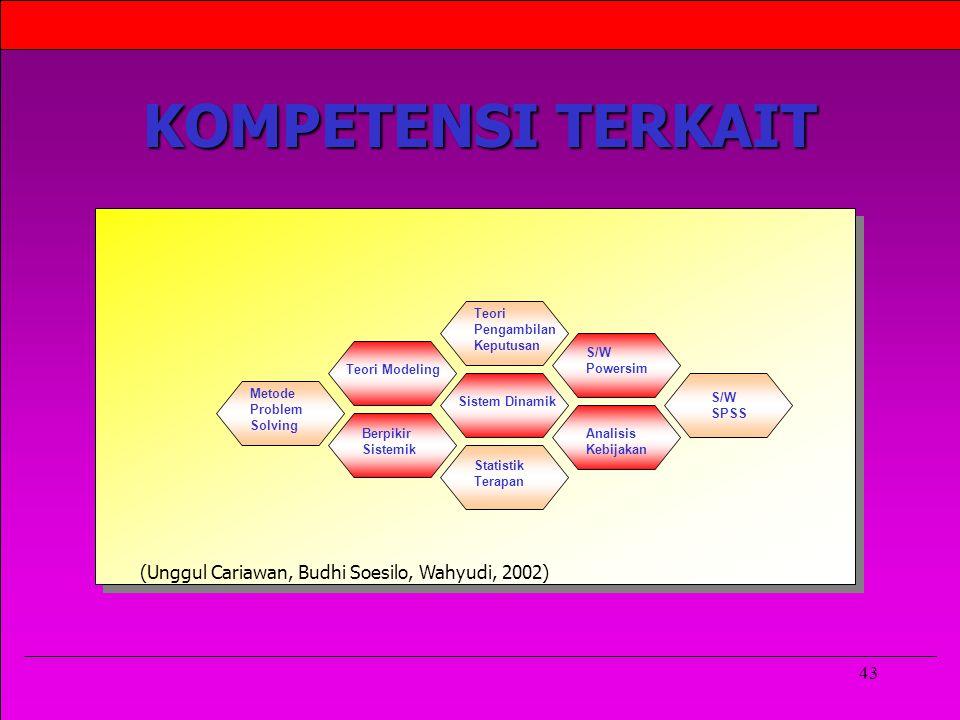 43 KOMPETENSI TERKAIT ` ` Sistem Dinamik Berpikir Sistemik Teori Modeling Teori Pengambilan Keputusan Statistik Terapan S/W Powersim Metode Problem Solving Analisis Kebijakan S/W SPSS (Unggul Cariawan, Budhi Soesilo, Wahyudi, 2002)