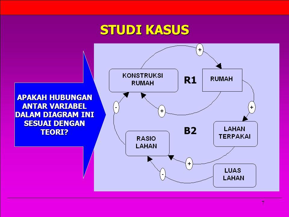7 STUDI KASUS R1 B2 APAKAH HUBUNGAN ANTAR VARIABEL DALAM DIAGRAM INI SESUAI DENGAN TEORI?