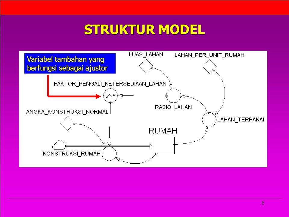 8 STRUKTUR MODEL Variabel tambahan yang berfungsi sebagai ajustor