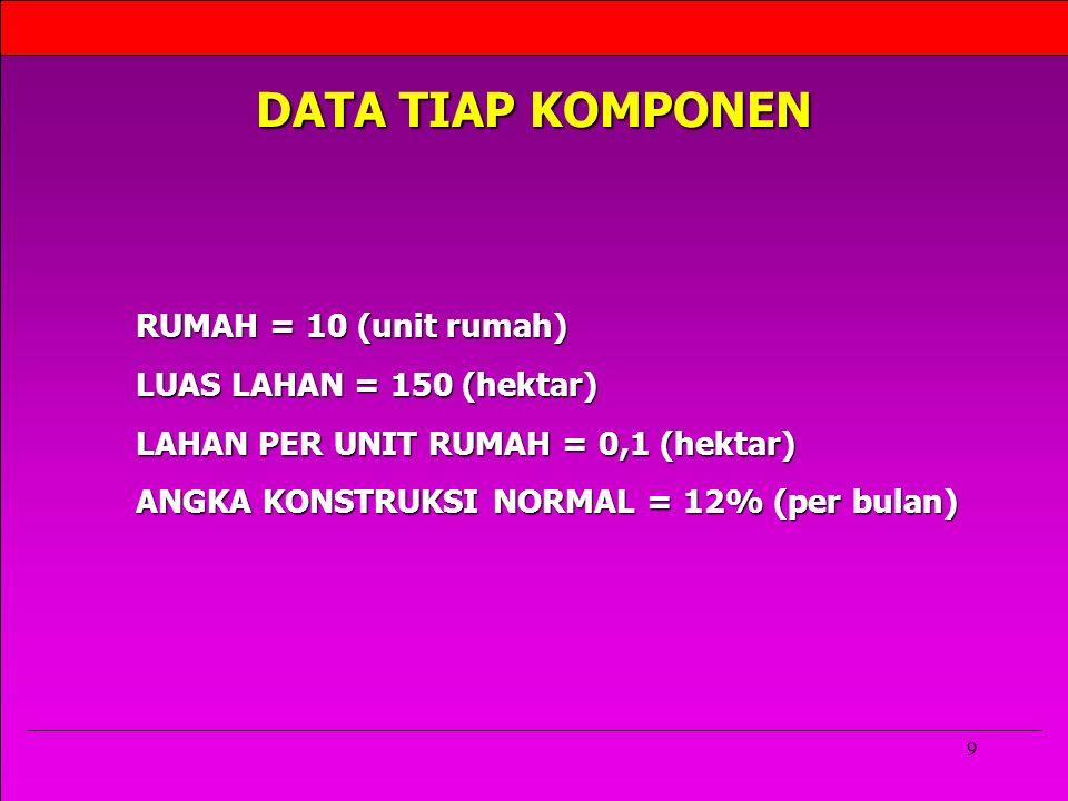 9 DATA TIAP KOMPONEN RUMAH = 10 (unit rumah) LUAS LAHAN = 150 (hektar) LAHAN PER UNIT RUMAH = 0,1 (hektar) ANGKA KONSTRUKSI NORMAL = 12% (per bulan)