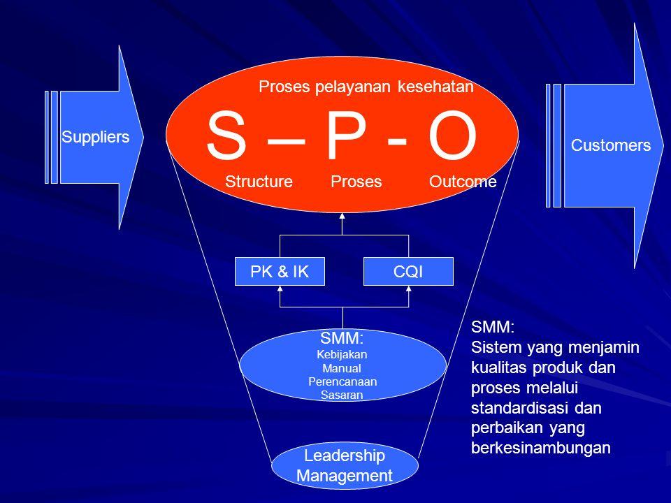 S – P - O Suppliers Customers SMM: Kebijakan Manual Perencanaan Sasaran PK & IKCQI Proses pelayanan kesehatan Structure Proses Outcome Leadership Mana