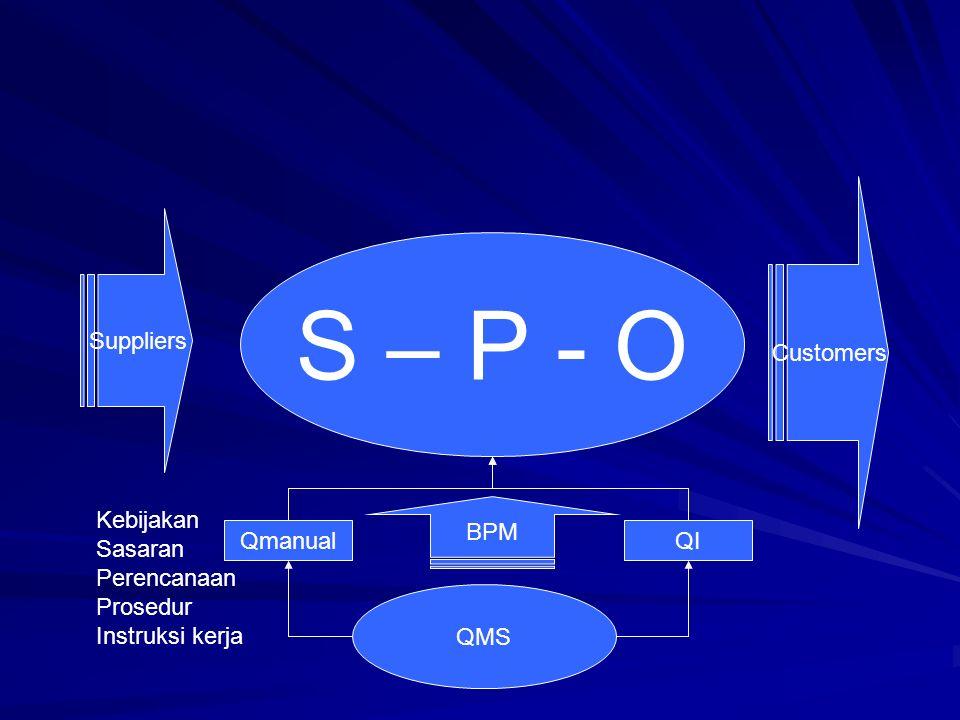 7.1 Perencanaan realisasi produk – –Organisasi harus merencanakan dan mengembangkan proses-proses yang diperlukan untuk realisasi produk – –Perencanaan harus konsisten dengan persyaratan proses-proses lain (4.1).