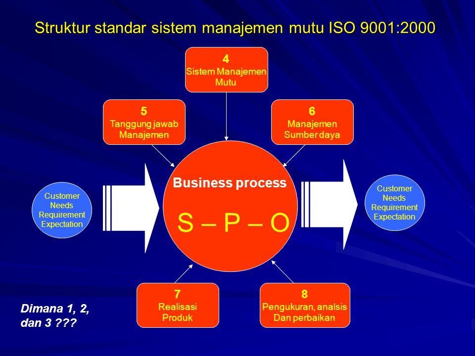 Struktur standar sistem manajemen mutu ISO 9001:2000 Business process S – P – O Customer Needs Requirement Expectation Customer Needs Requirement Expe