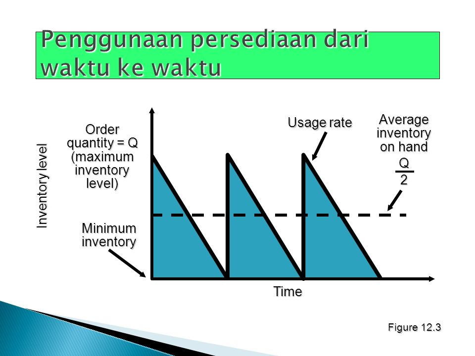 Figure 12.3 Order quantity = Q (maximum inventory level) Inventory level Time Usage rate Average inventory on hand Q2 Minimum inventory