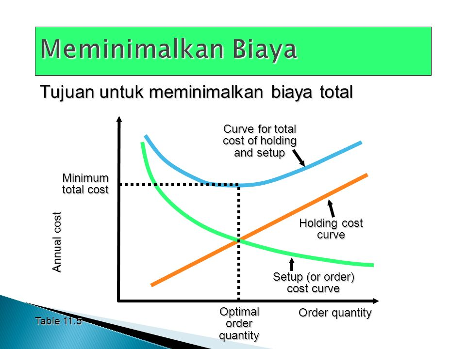 Tujuan untuk meminimalkan biaya total Table 11.5 Annual cost Order quantity Curve for total cost of holding and setup Holding cost curve Setup (or order) cost curve Minimum total cost Optimal order quantity