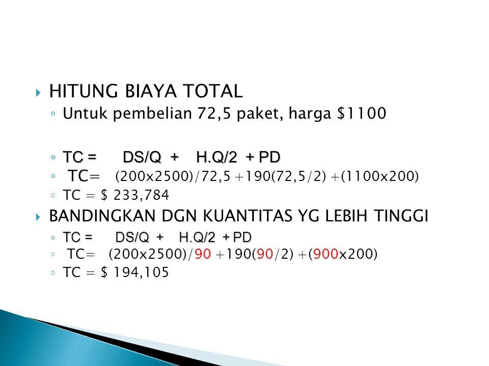  HITUNG BIAYA TOTAL ◦ Untuk pembelian 72,5 paket, harga $1100 ◦ TC = DS/Q + H.Q/2 + PD ◦ TC= (200x2500)/72,5 +190(72,5/2) +(1100x200) ◦ TC = $ 233,78