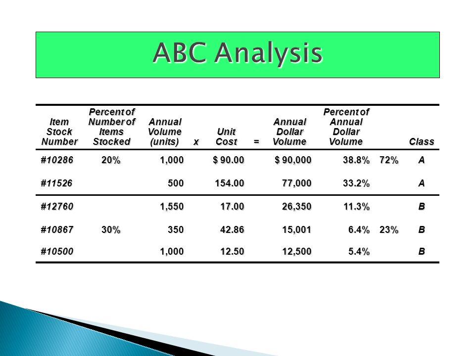 Item Stock Number Percent of Number of Items Stocked Annual Volume (units) x Unit Cost = Annual Dollar Volume Percent of Annual Dollar Volume Class#12572600 $ 14.17 $ 8,502 3.7%C #140752,000.601,200.5%C #0103650%1008.50850.4%5%C #013071,200.42504.2%C #10572250.60150.1%C