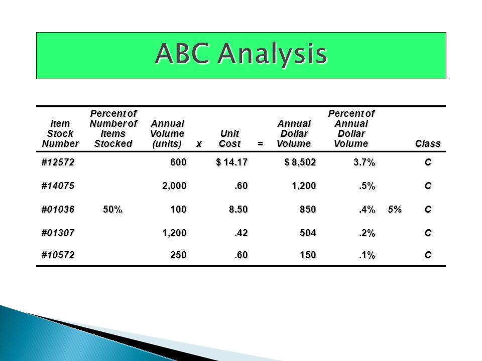 Tujuan untuk meminimalkan biaya total Table 11.5 Annual cost Order quantity Curve for total cost of holding and setup Holding cost curve Setup (or order) cost curve Minimum total cost Optimal order quantity