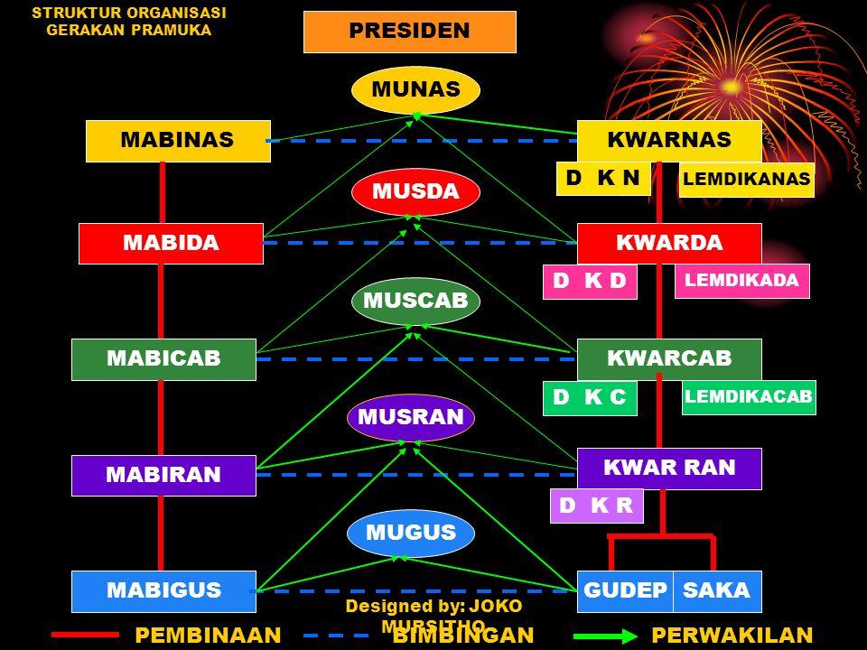 DEWAN KERJA PRAMUKA PENEGAK PANDEGA dipilih oleh musyawarah Pramuka Penegak dan Pandega Puteri Putera (MUSPANITERA) ditingkat masing - masing kwartir disahkan dan dilantik oleh Kwartir di setiap tingkatan.