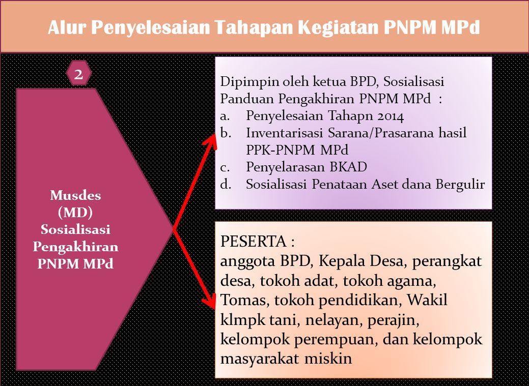 Alur Penyelesaian Tahapan Kegiatan PNPM MPd MAD Sosialisasi Pengakhiran PNPM MPd Dipimpin oleh ketua BKAD, Sosialisasikan Panduan Pengakhiran PNPM MPd