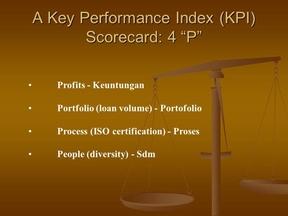 A Key Performance Index (KPI) Scorecard: 4 P Profits - Keuntungan Portfolio (loan volume) - Portofolio Process (ISO certification) - Proses People (diversity) - Sdm