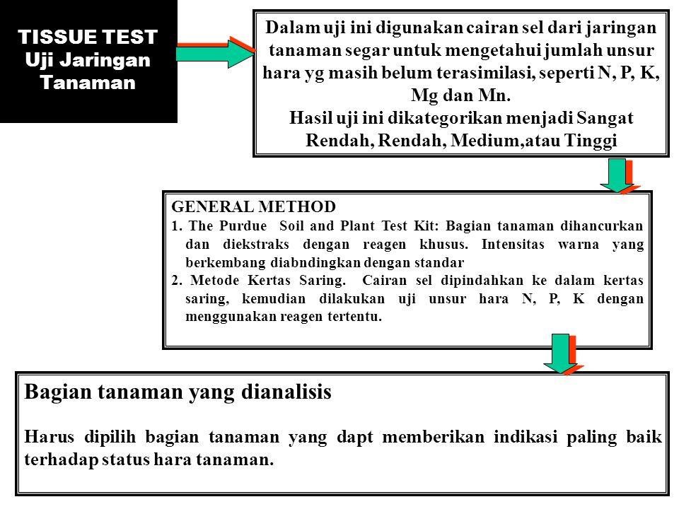 TISSUE TEST Uji Jaringan Tanaman Dalam uji ini digunakan cairan sel dari jaringan tanaman segar untuk mengetahui jumlah unsur hara yg masih belum tera