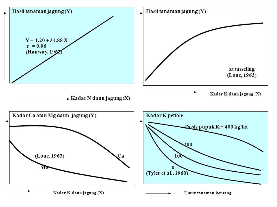 Hasil tanaman jagung (Y) Y = 1.20 + 31.88 X r = 0.96 (Hanway, 1962) Kadar N daun jagung (X) Hasil tanaman jagung (Y) at tasseling (Loue, 1963) Kadar C