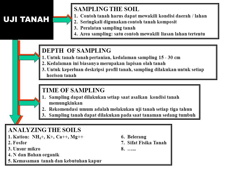 UJI TANAH SAMPLING THE SOIL 1. Contoh tanah harus dapat mewakili kondisi daerah / lahan 2. Seringkali digunakan contoh tanah komposit 3. Peralatan sam