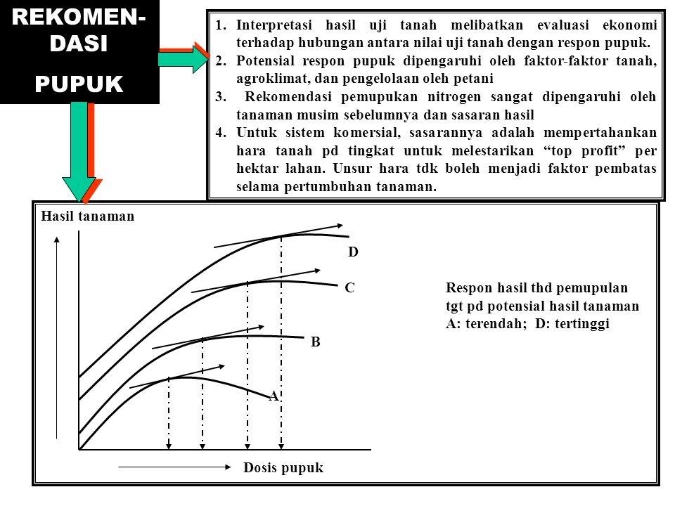 REKOMEN- DASI PUPUK 1.Interpretasi hasil uji tanah melibatkan evaluasi ekonomi terhadap hubungan antara nilai uji tanah dengan respon pupuk. 2.Potensi