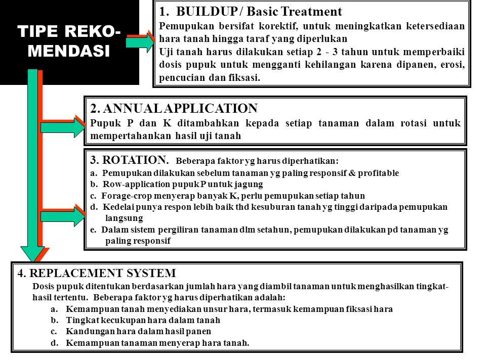 TIPE REKO- MENDASI 1. BUILDUP / Basic Treatment Pemupukan bersifat korektif, untuk meningkatkan ketersediaan hara tanah hingga taraf yang diperlukan U