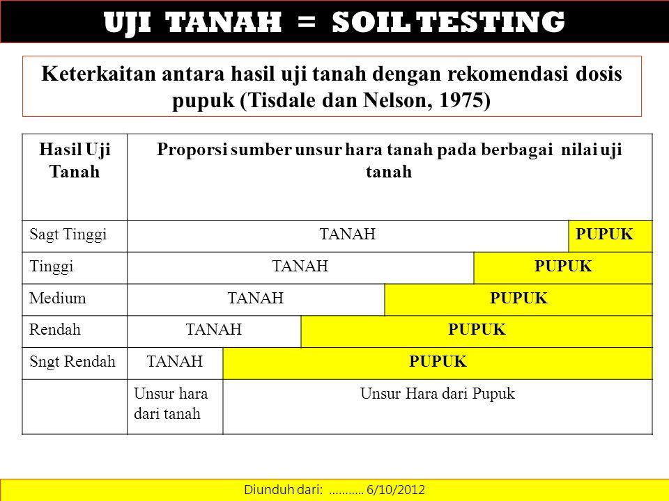 UJI TANAH = SOIL TESTING Diunduh dari: ……….. 6/10/2012 Keterkaitan antara hasil uji tanah dengan rekomendasi dosis pupuk (Tisdale dan Nelson, 1975) Ha