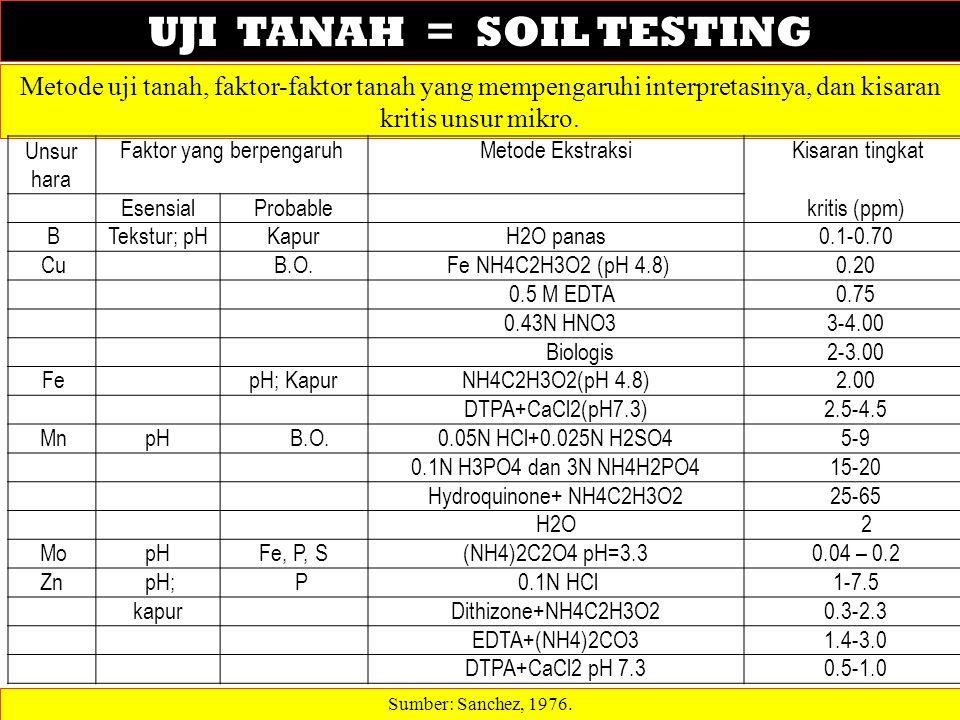 UJI TANAH = SOIL TESTING Sumber: Sanchez, 1976. Metode uji tanah, faktor-faktor tanah yang mempengaruhi interpretasinya, dan kisaran kritis unsur mikr